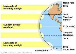 global wind patterns diagram is a venn chart raptor science fcim sc e 7 5 thermohaline circulation