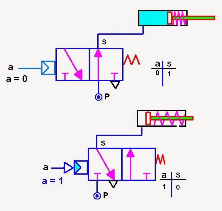 Circuito Not : Coparoman función lógica no neumática