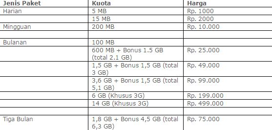 3. Paket HotRod 3G+ XL