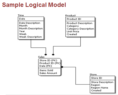 one to many relationship in logical data model