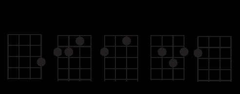 Ukulele ukulele chords dm : Laura Lee and a Ukulele