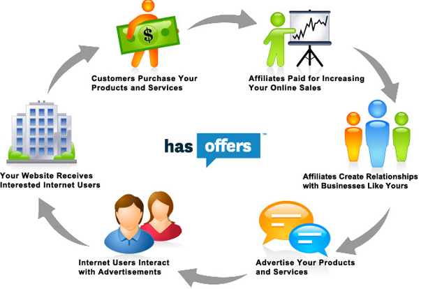 How affiliate market programs works