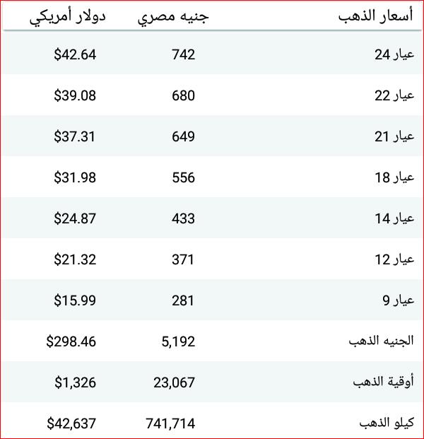 سعر الذهب اليوم الإثنين 2 4 2018 بالمصنعية في محلات الصاغة