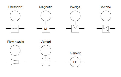 Flow measurement device symbols