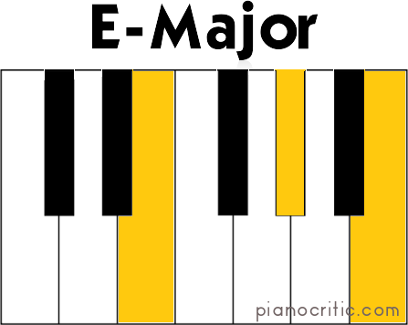 Piano piano chords em7 : Em7 Chord Piano Related Keywords - Em7 Chord Piano Long Tail ...