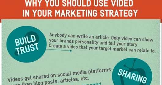 Why you Should use Video in your Social Media Marketing Strategy.