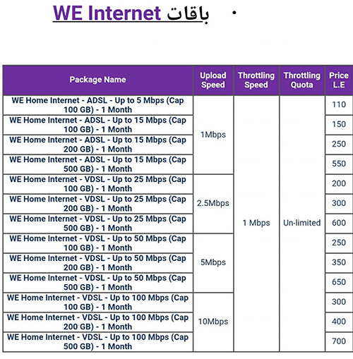 سرعات وأسعار الإنترنت WE سرعات تصل الى 100 ميجابت واسعار تبدا من 110 جنية
