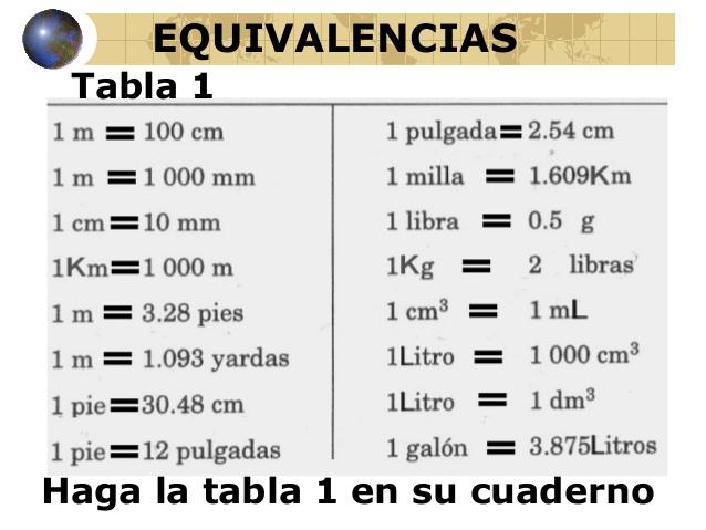 tabla de conversiones kilogramos a gramos