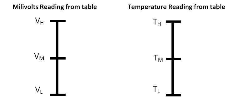 J-Type Thermocouple Reference Table