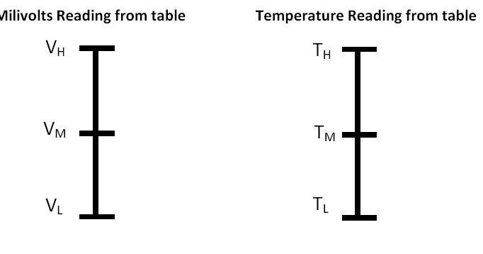 How to Convert Thermocouple Milivolts to Temperature ~ Learning
