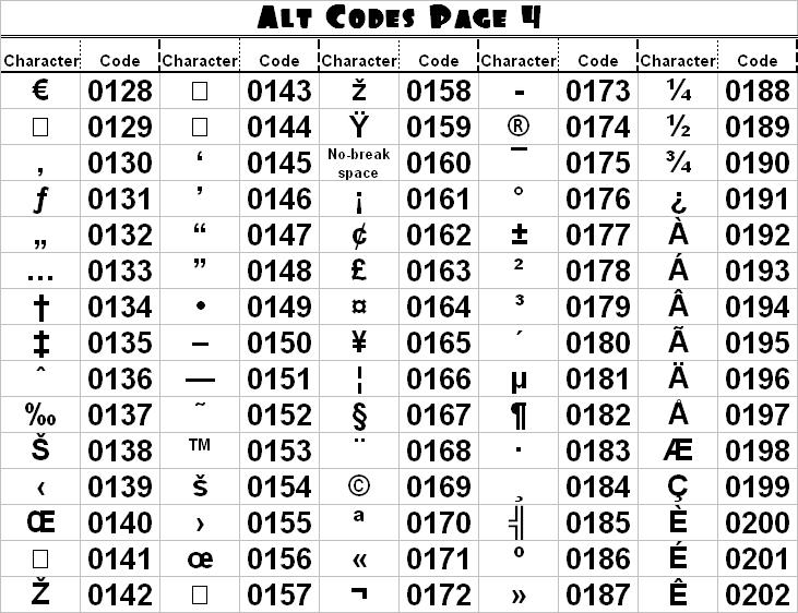 Through The Future: Alt Codes