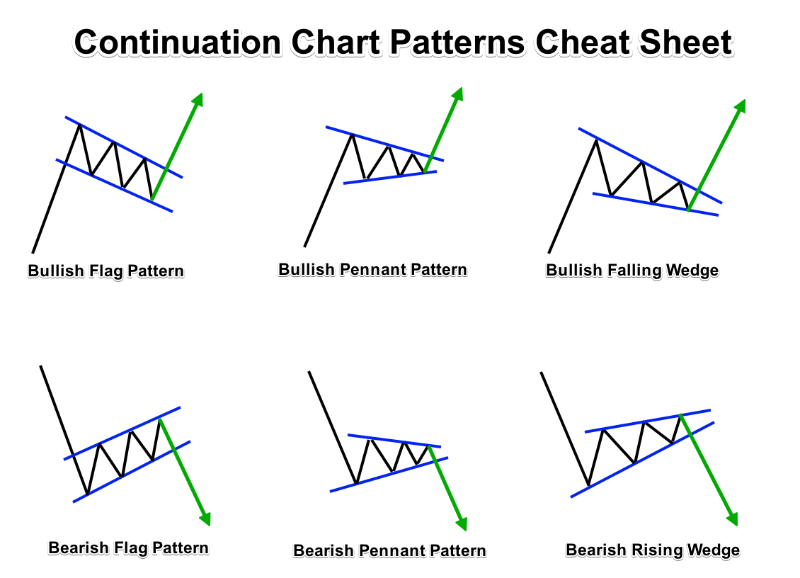 Continuation Chart Patterns Cheat Sheet