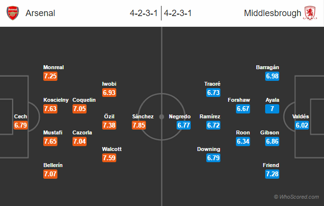 Possible Lineups, Team News, Stats – Arsenal vs Middlesbrough