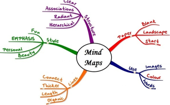 Cara Membuat Mind Mapping Sederhana Untuk Meringkas Mata Pelajaran