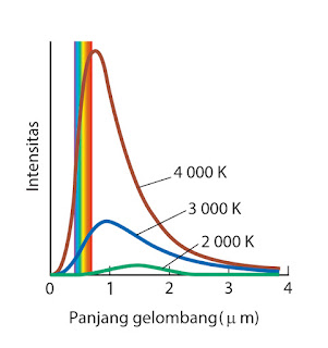 Gambar Grafik intensitas radiasi vs panjang gelombang