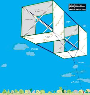 Estructura de un papalote de caja