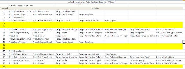 Jadwal pengiriman  PMP Per wilayah