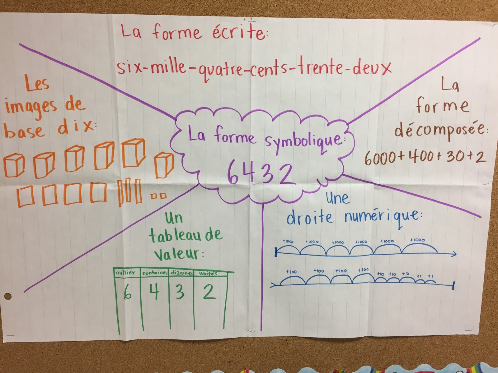 Room 25 with mme mcallister math whole numbers to 10000 la forme dcompose expanded form 1342 1000200402 la forme symbolique standard form tableau de valeur place value chart arrondir rounding nvjuhfo Gallery