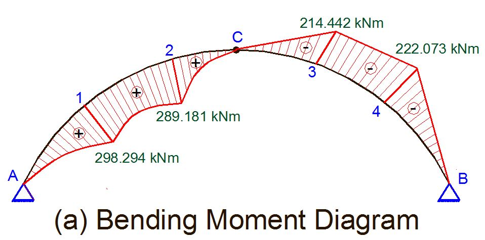 manual structural analysis of three hinged arch structures. Black Bedroom Furniture Sets. Home Design Ideas