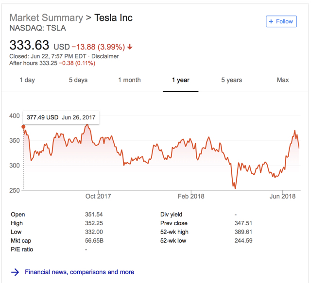 Musings on Markets: Twists and Turns in the Tesla Story : A