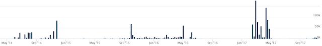 Gráfico: Muestras que utilizan el gateaway Tor2Web