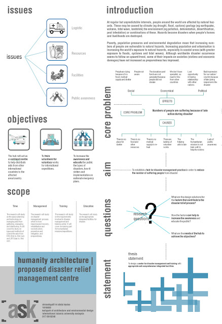 The Dissertation in Architecture | Thesis | Architect