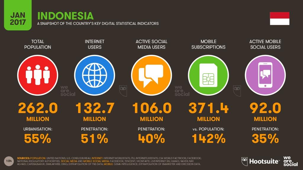 Pengguna Media Sosial di Indonesia