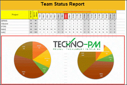 Team Status Report Dashboard, Team Status Report Template
