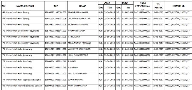 Download Kenaikan Pangkat PNS Resmi BKN