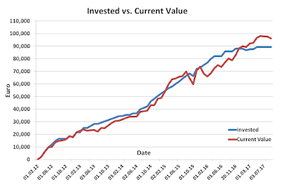 Invested versus Current August 2017