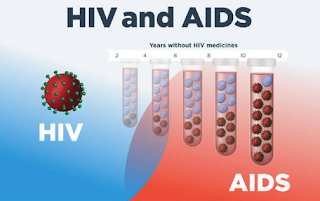 Facts And Symptoms of HIV