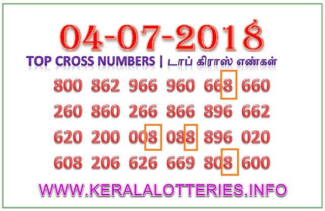 akshaya ak 352 Cross Numbers Kerala lottery guessing by keralalotteries