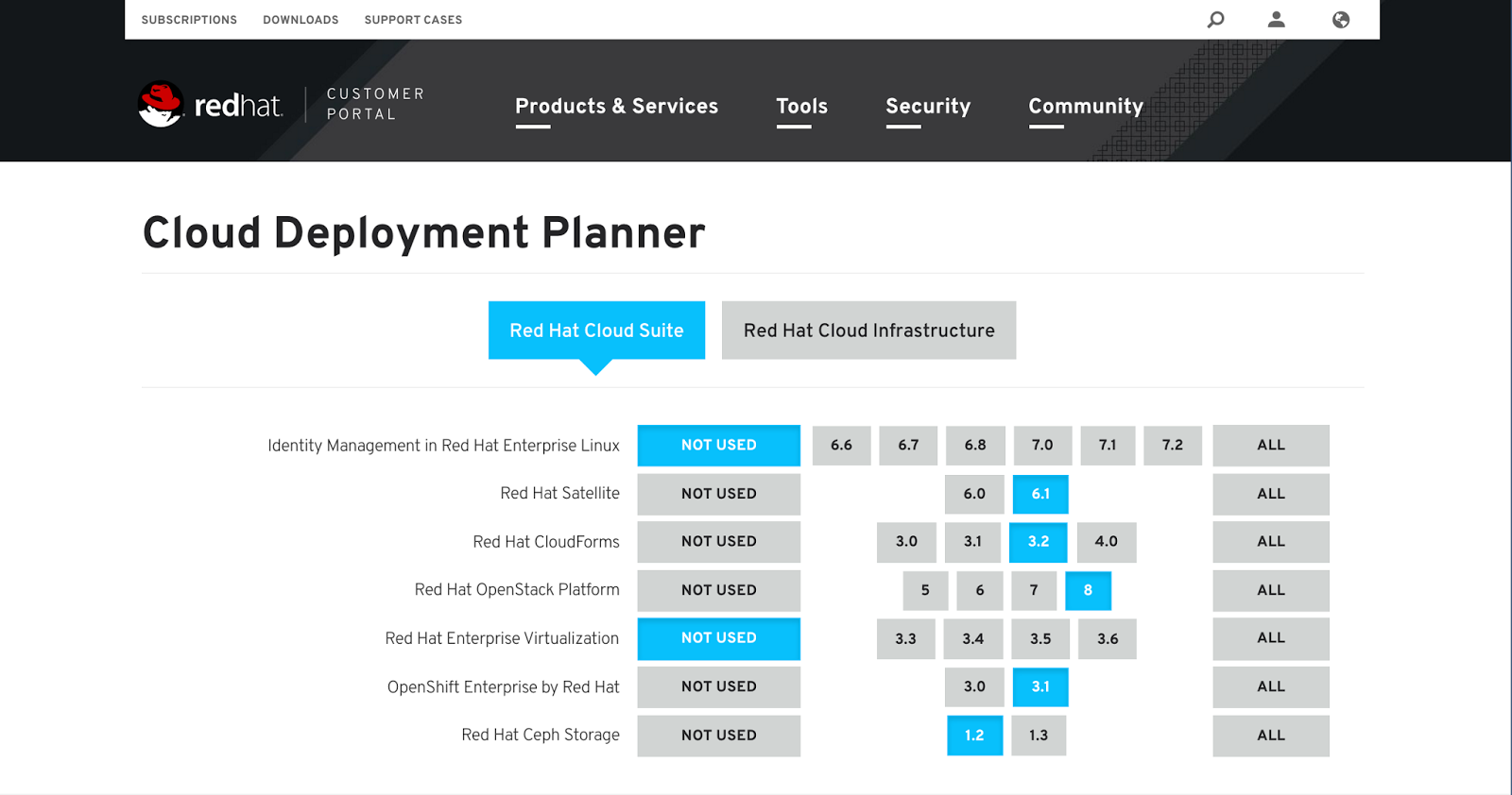 How to Set Up Your Red Hat Cloud Using Online Deployment Planner ...