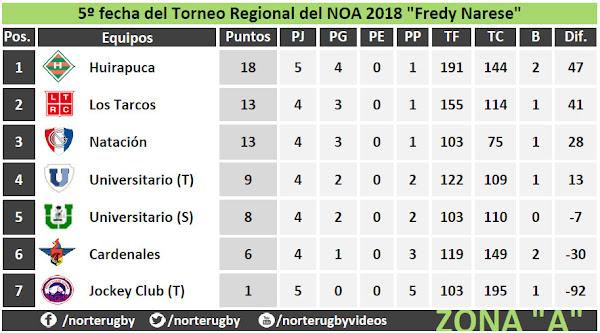Tabla de posiciones #5taFecha del #RegionalDelNOA Zona A