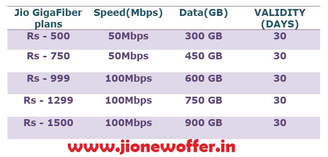 Jio Broadband - Current Plans/Offer - Jio fiber Recharge