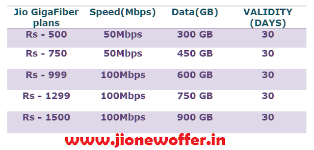 Jio Broadband welcome Offer 2019