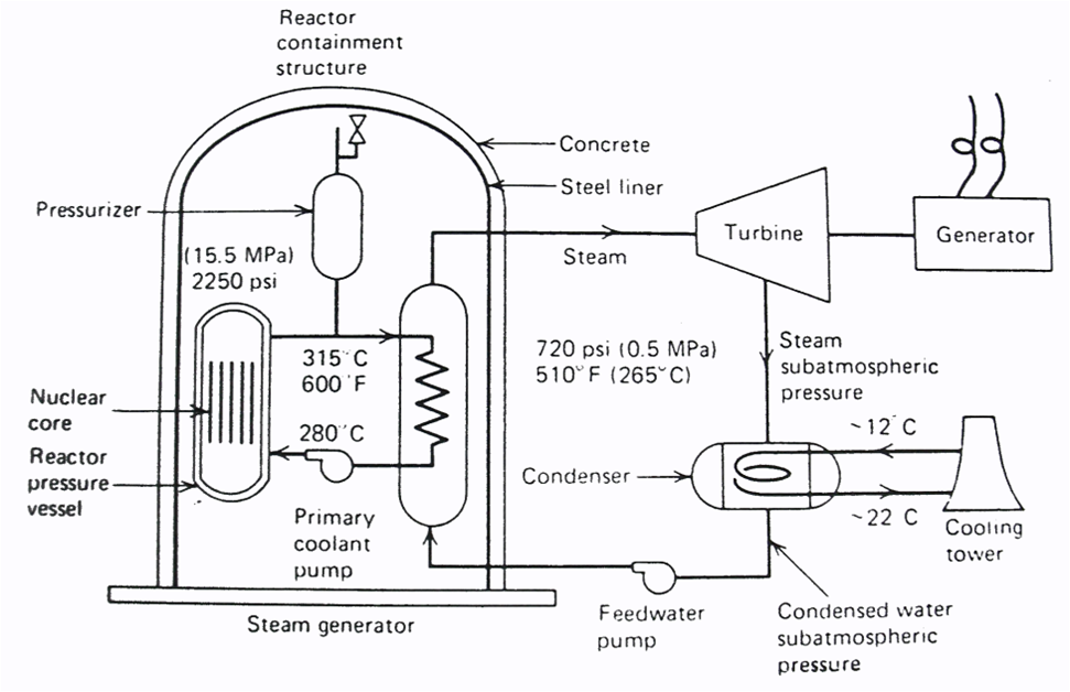 nuclear power plant with diagram