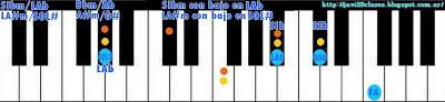 acorde piano chord LA#m7/SOL# = A#m7/G# =  SIbm7/LAb = Bbm7/Ab