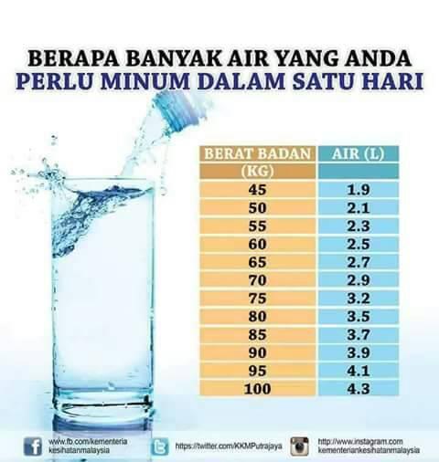 Bagaimana Nak Sukat Pengambilan Air Harian
