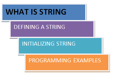 What is String-How to initialize String in C++