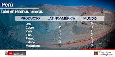 El Perú y sus Reservas Mineras