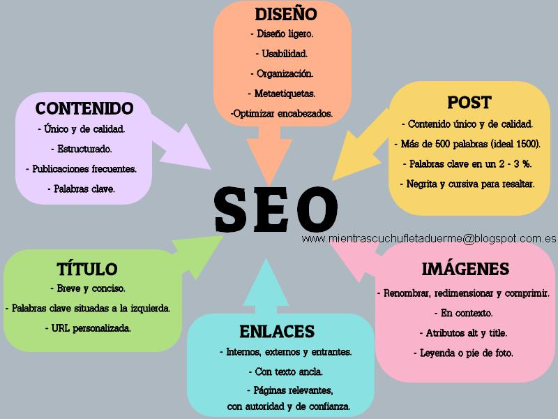 infografia-seo-blogger