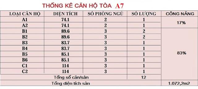 Thống kê chi tiết căn hộ tòa A7 An Bình City