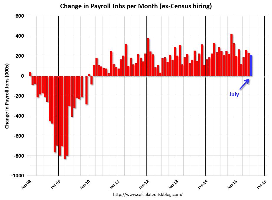 215,000 jobs  Bush recession finally over? | Town Square