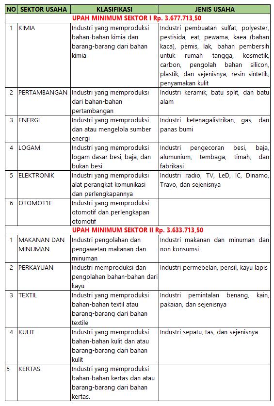 Uapah Minimum Sektoral Kabupaten Serang 2018