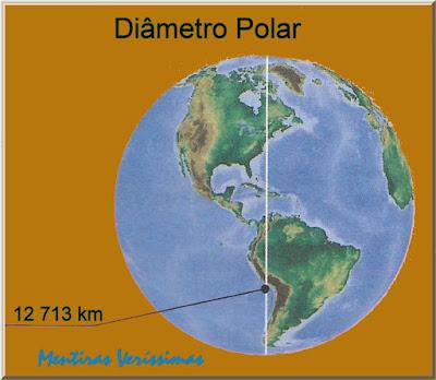 Esquema mostrando o globo terrestre com a indicação do valor do diâmetro polar