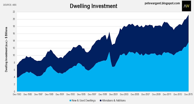 Dwelling investment