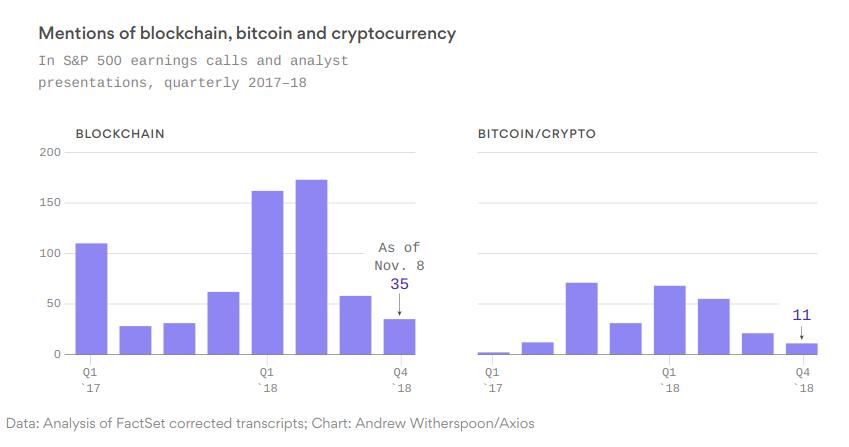 DSHR's Blog: Blockchain: What's Not To Like?