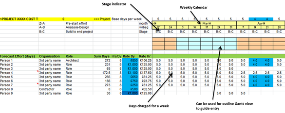 project forecasting template - tips on tracking your project costs be a better sheepdog