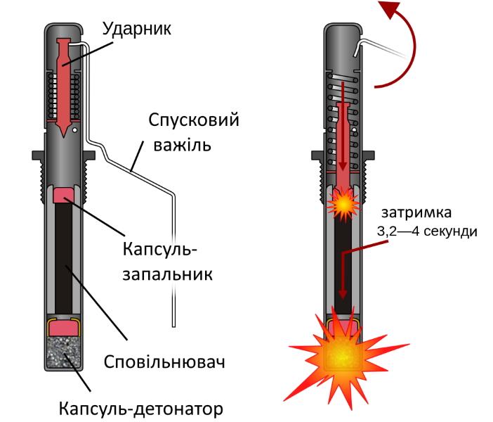 Запал гранати УЗРГМ (УЗРГМ-2)